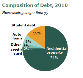 Composition_of_Young_Household_Debt