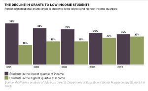 Grants_to_Low_Income_Students