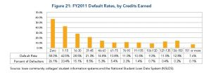 Community College Default Rates by Credits