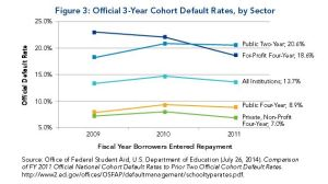 Community College Default Rates Compared to Other Types of Higher Ed